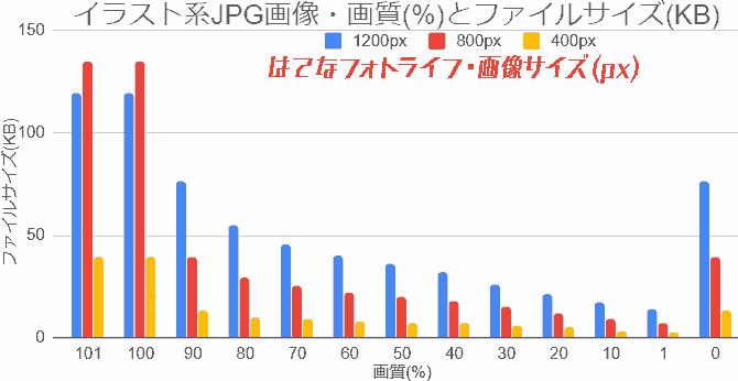 イラスト系画像JPG画像・画質とファイルサイズのグラフ