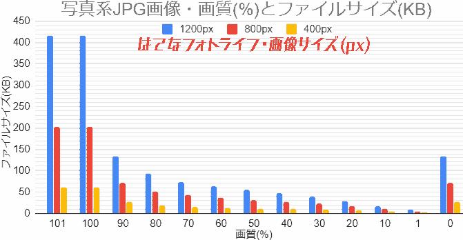 写真系画像JPG画像・画質とファイルサイズのグラフ